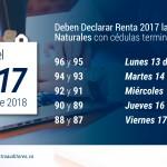 La Semana entre el 13 y 17 de Agosto de 2018, deben Declarar Renta 2017 las Personas Naturales con cédulas terminadas entre 96 y 87